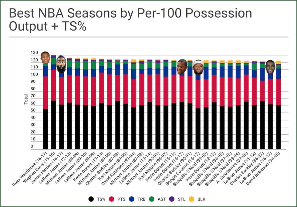 NBA season - NBA season